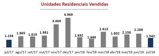 gráfico mercado imobiliário 2018