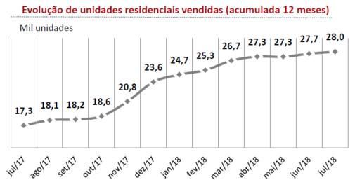 mercado imobiliário 2018